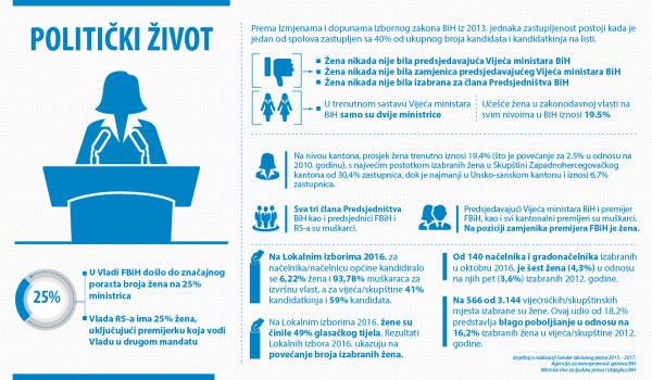 Izvor: Agencija za ravnopravnost spolova BiH